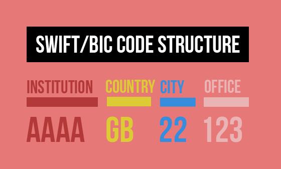 Tất cả những điều bạn cần biết về mã Swift Code của ngân
